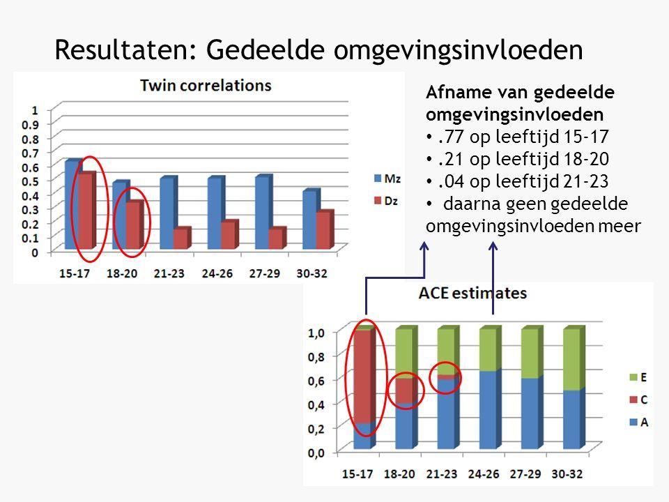 Resultaten: Gedeelde omgevingsinvloeden Afname van gedeelde omgevingsinvloeden.77 op leeftijd 15-17.21 op leeftijd 18-20.04 op leeftijd 21-23 daarna geen gedeelde omgevingsinvloeden meer