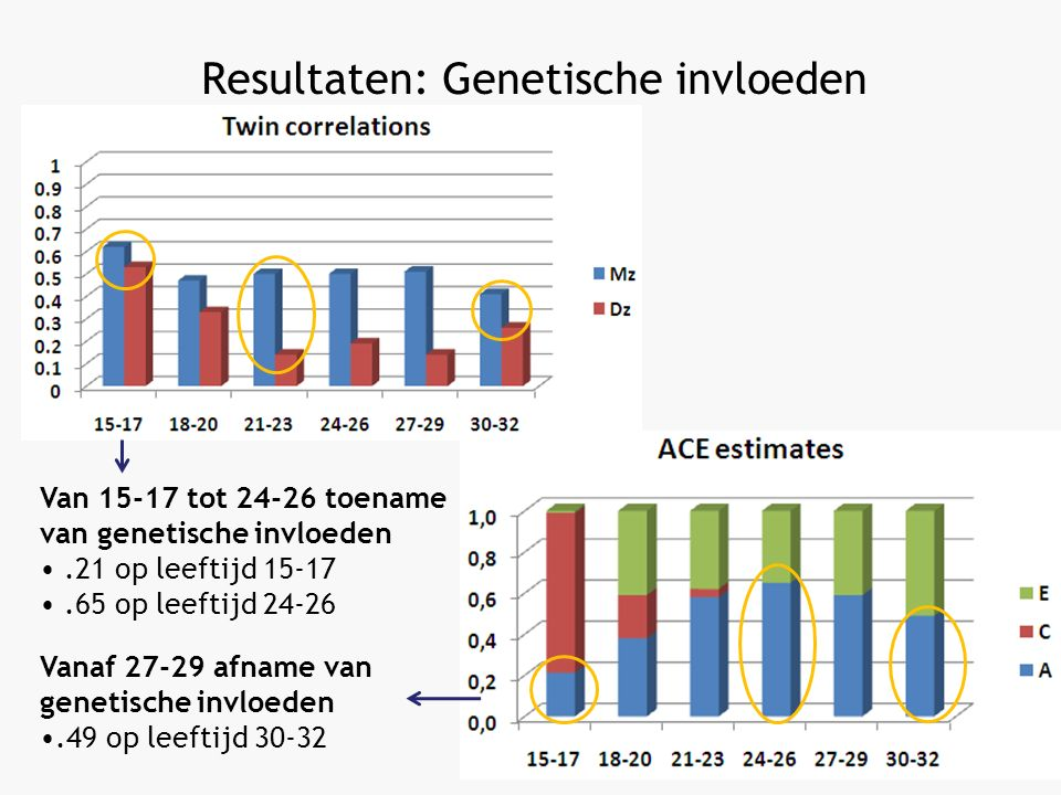 Resultaten: Genetische invloeden Van 15-17 tot 24-26 toename van genetische invloeden.21 op leeftijd 15-17.65 op leeftijd 24-26 Vanaf 27-29 afname van genetische invloeden.49 op leeftijd 30-32