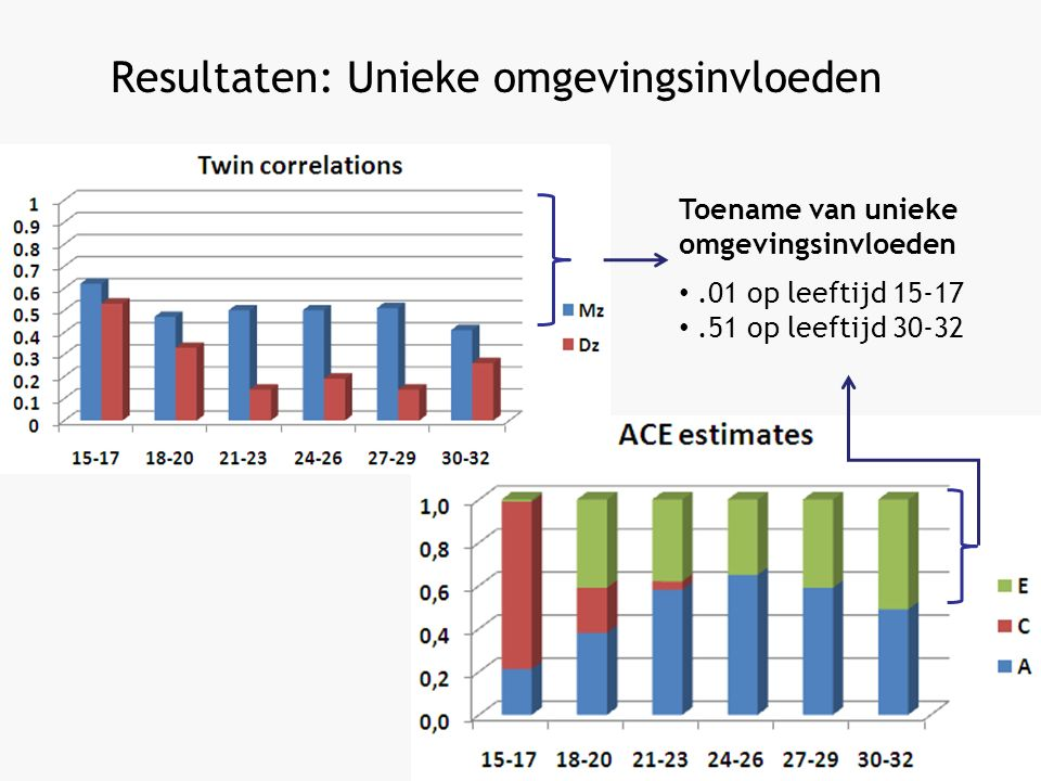 Resultaten: Unieke omgevingsinvloeden Toename van unieke omgevingsinvloeden.01 op leeftijd 15-17.51 op leeftijd 30-32
