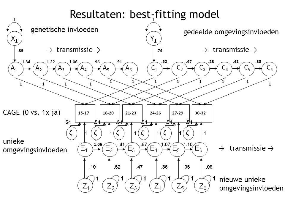 Resultaten: best-fitting model genetische invloeden gedeelde omgevingsinvloeden → transmissie → unieke omgevingsinvloeden CAGE (0 vs.