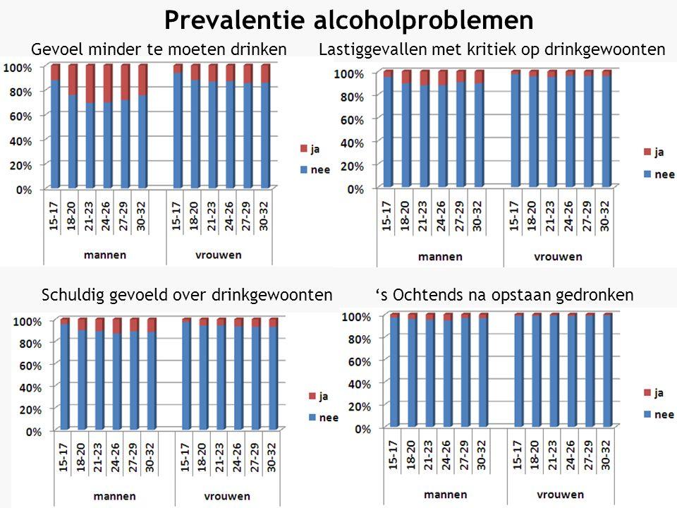 Gevoel minder te moeten drinkenLastiggevallen met kritiek op drinkgewoonten Schuldig gevoeld over drinkgewoonten Prevalentie alcoholproblemen 's Ochtends na opstaan gedronken