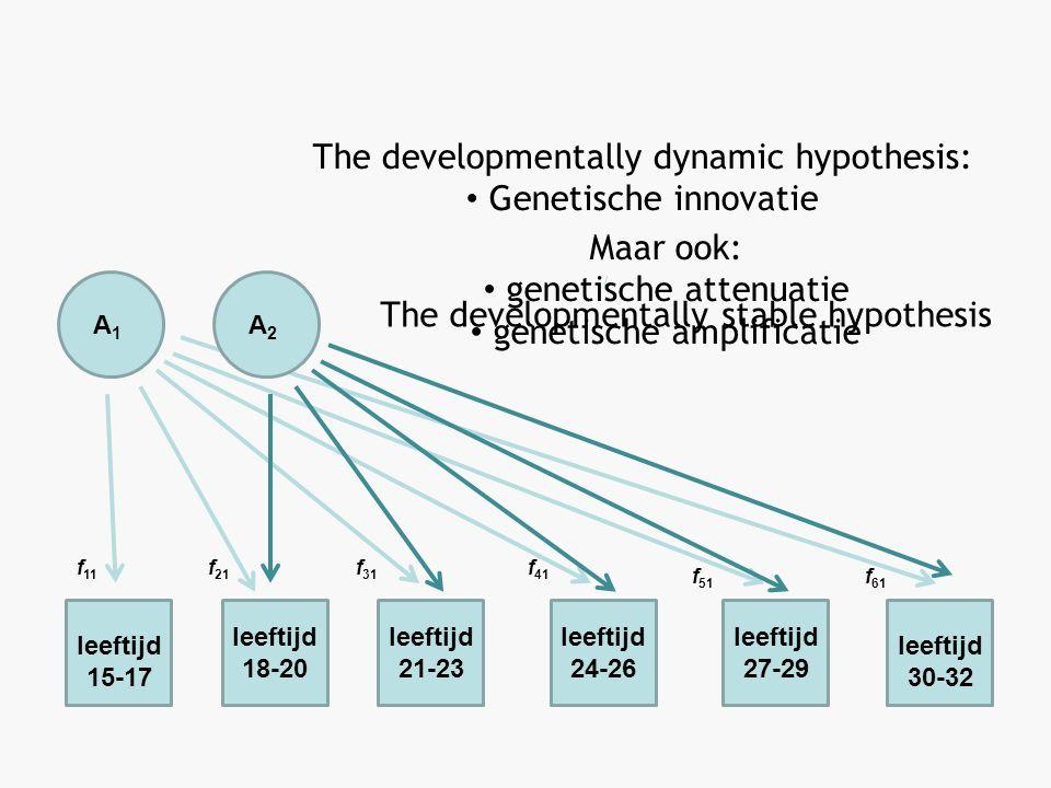 A1A1 leeftijd 15-17 leeftijd 18-20 leeftijd 21-23 leeftijd 24-26 leeftijd 27-29 leeftijd 30-32 f 11 f 21 f 31 f 41 f 51 f 61 The developmentally stable hypothesis A2A2 The developmentally dynamic hypothesis: Genetische innovatie Maar ook: genetische attenuatie genetische amplificatie