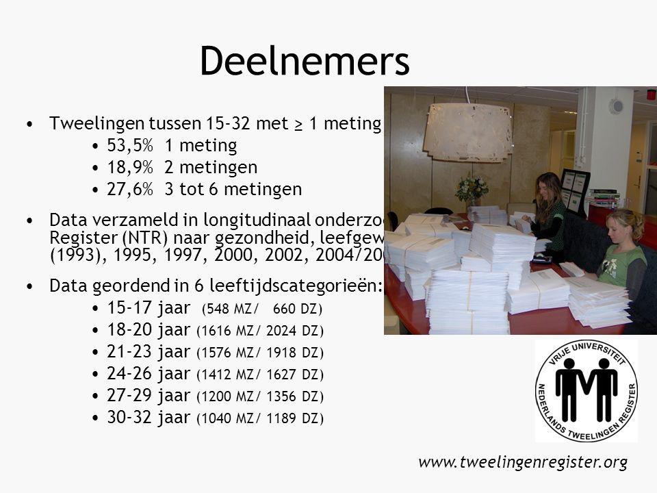 Deelnemers Tweelingen tussen 15-32 met ≥ 1 meting van alcoholproblemen (N=8398) 53,5% 1 meting 18,9% 2 metingen 27,6% 3 tot 6 metingen Data verzameld in longitudinaal onderzoek van Nederlands Tweelingen Register (NTR) naar gezondheid, leefgewoonten en persoonlijkheid in (1993), 1995, 1997, 2000, 2002, 2004/2005, 2009 Data geordend in 6 leeftijdscategorieën: 15-17 jaar (548 MZ/ 660 DZ) 18-20 jaar (1616 MZ/ 2024 DZ) 21-23 jaar (1576 MZ/ 1918 DZ) 24-26 jaar (1412 MZ/ 1627 DZ) 27-29 jaar (1200 MZ/ 1356 DZ) 30-32 jaar (1040 MZ/ 1189 DZ) www.tweelingenregister.org