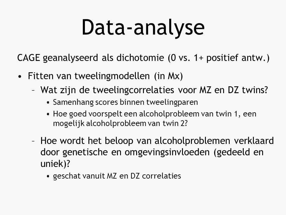 Data-analyse CAGE geanalyseerd als dichotomie (0 vs.