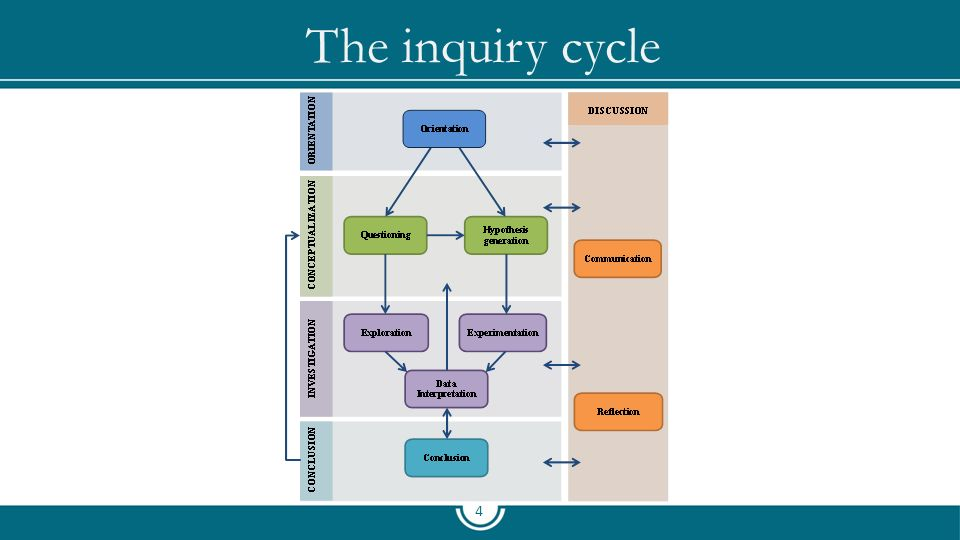 The inquiry cycle 4