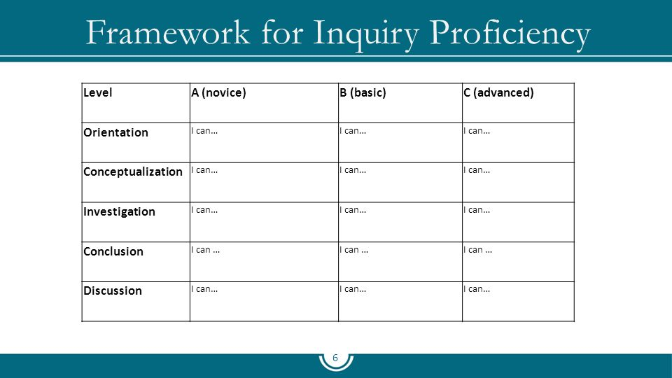 Framework for Inquiry Proficiency 6 LevelA (novice)B (basic)C (advanced) Orientation I can… Conceptualization I can… Investigation I can… Conclusion I can … Discussion I can…