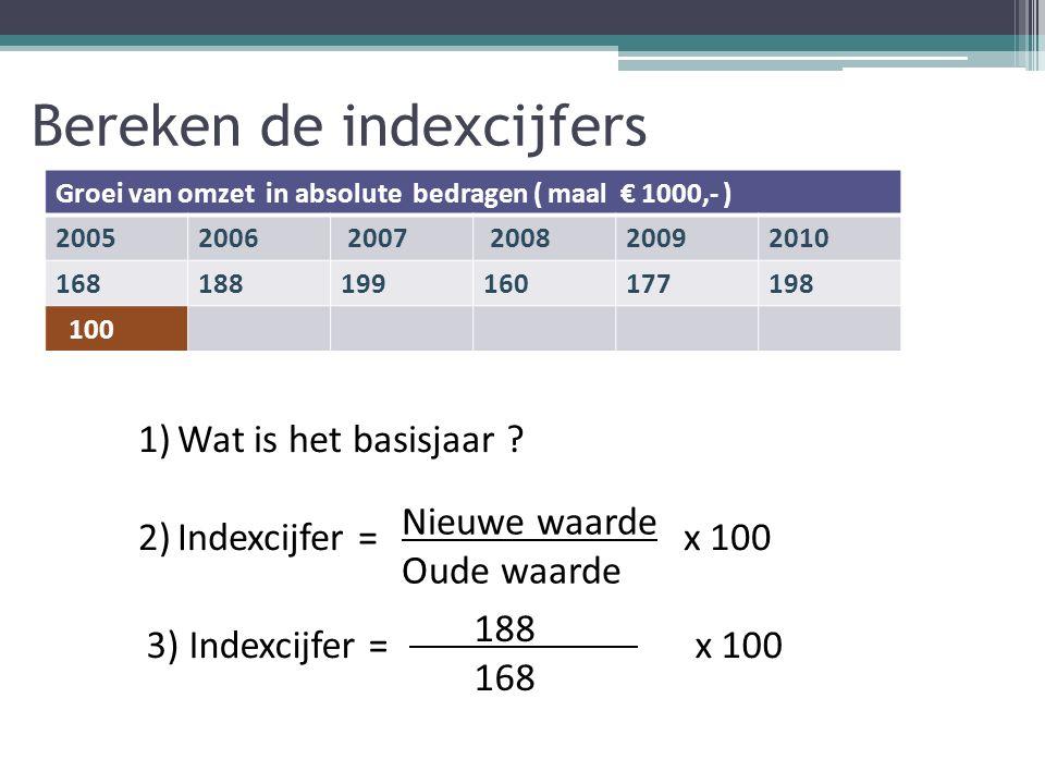Bereken de indexcijfers Groei van omzet in absolute bedragen ( maal € 1000,- ) 20052006 2007 200820092010 168188199160177198 100 1)Wat is het basisjaar .