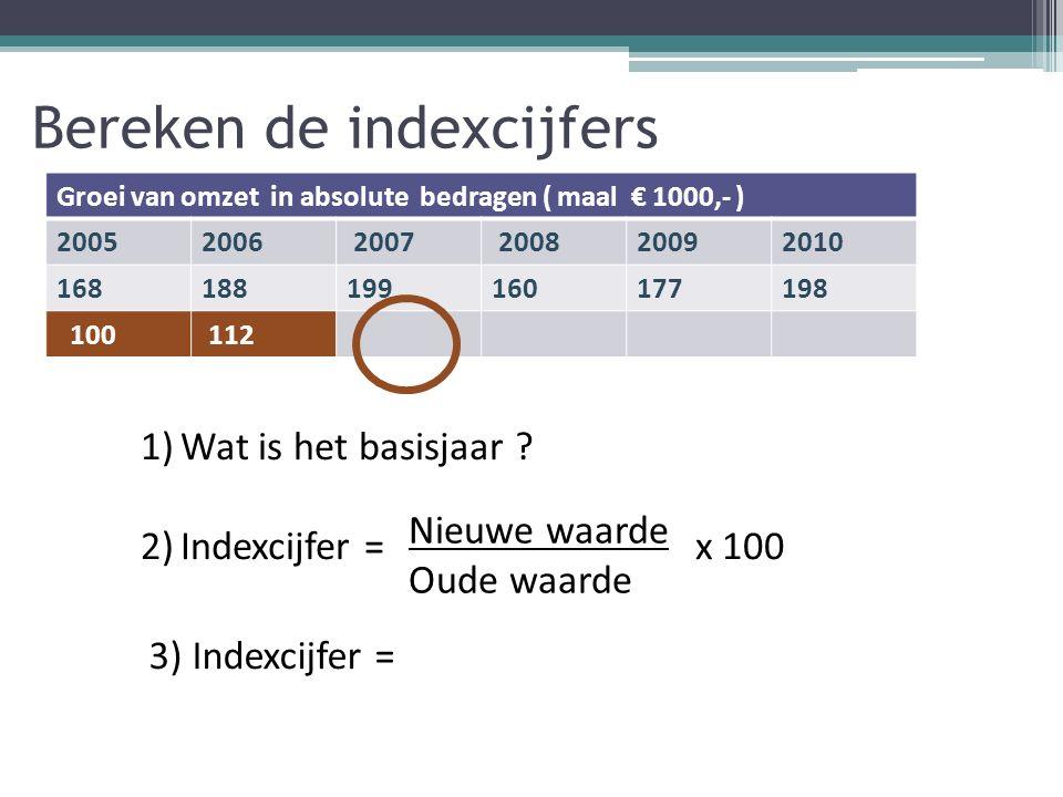 Bereken de indexcijfers Groei van omzet in absolute bedragen ( maal € 1000,- ) 20052006 2007 200820092010 168188199160177198 100 112 1)Wat is het basisjaar .