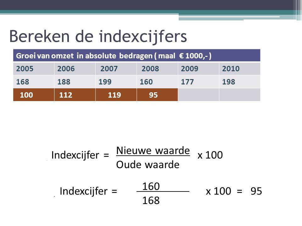 Bereken de indexcijfers Groei van omzet in absolute bedragen ( maal € 1000,- ) 20052006 2007 200820092010 168188199160177198 100 112 119 95 1)Wat is het basisjaar .