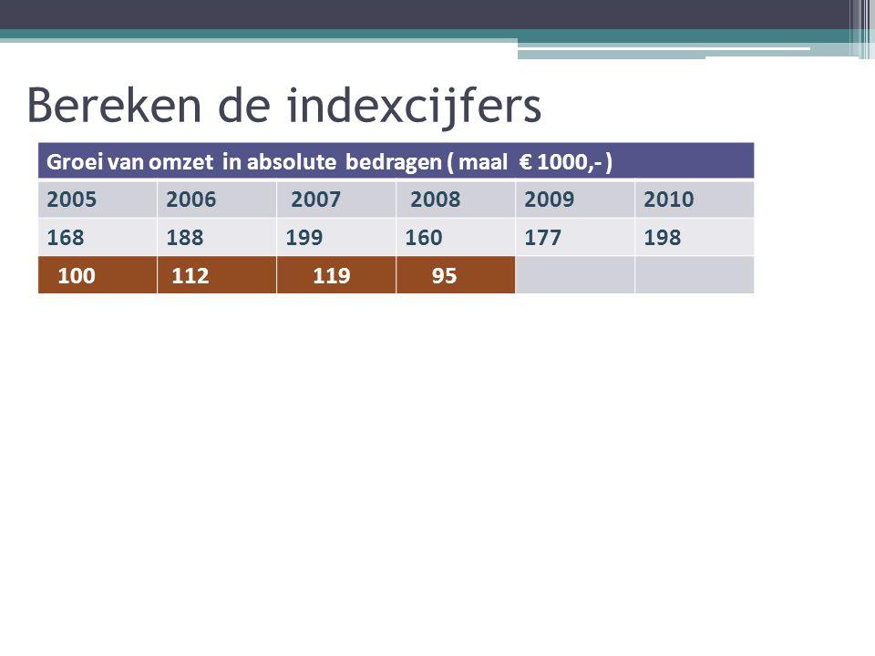 Bereken de indexcijfers Groei van omzet in absolute bedragen ( maal € 1000,- ) 20052006 2007 200820092010 168188199160177198 100 112 119 95