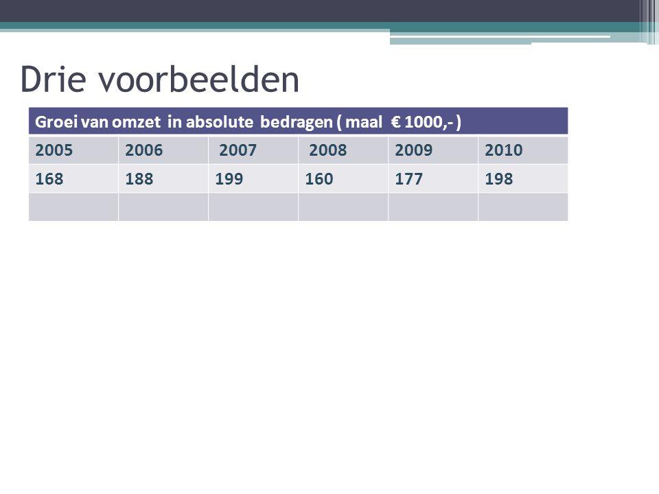 Drie voorbeelden Groei van omzet in absolute bedragen ( maal € 1000,- ) 20052006 2007 200820092010 168188199160177198