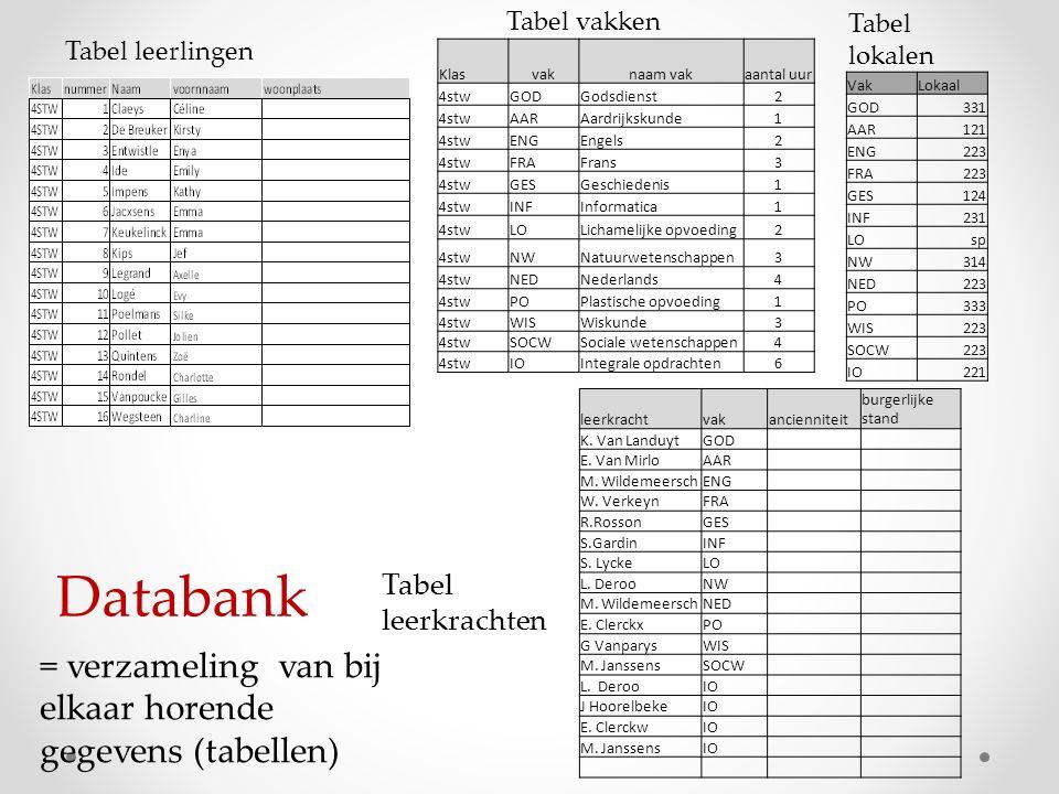 VakLokaal GOD331 AAR121 ENG223 FRA223 GES124 INF231 LOsp NW314 NED223 PO333 WIS223 SOCW223 IO221 Databank = verzameling van bij elkaar horende gegevens (tabellen) leerkrachtvakancienniteit burgerlijke stand K.