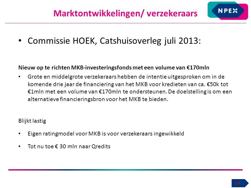 Marktontwikkelingen/ verzekeraars 14 Commissie HOEK, Catshuisoverleg juli 2013: Nieuw op te richten MKB-investeringsfonds met een volume van €170mln Grote en middelgrote verzekeraars hebben de intentie uitgesproken om in de komende drie jaar de financiering van het MKB voor kredieten van ca.