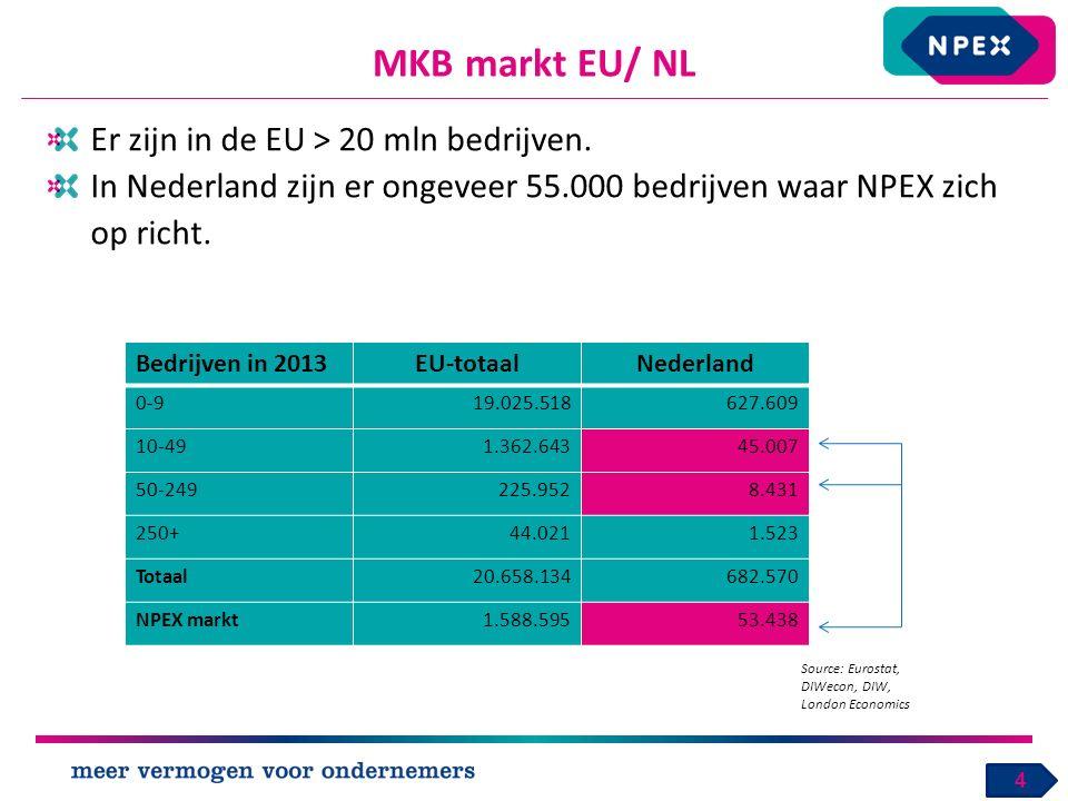 MKB markt EU/ NL 4 Bedrijven in 2013EU-totaalNederland 0-919.025.518627.609 10-491.362.64345.007 50-249225.9528.431 250+44.0211.523 Totaal20.658.134682.570 NPEX markt1.588.59553.438 Source: Eurostat, DIWecon, DIW, London Economics Er zijn in de EU > 20 mln bedrijven.