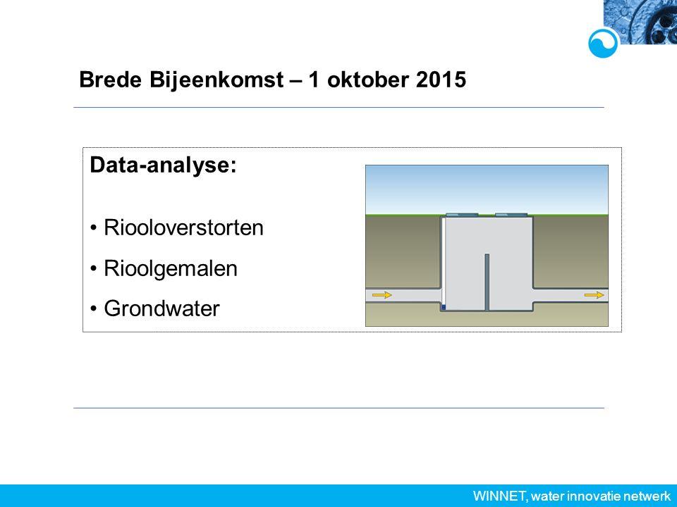 WINNET, water innovatie netwerk Data-analyse: Riooloverstorten Rioolgemalen Grondwater