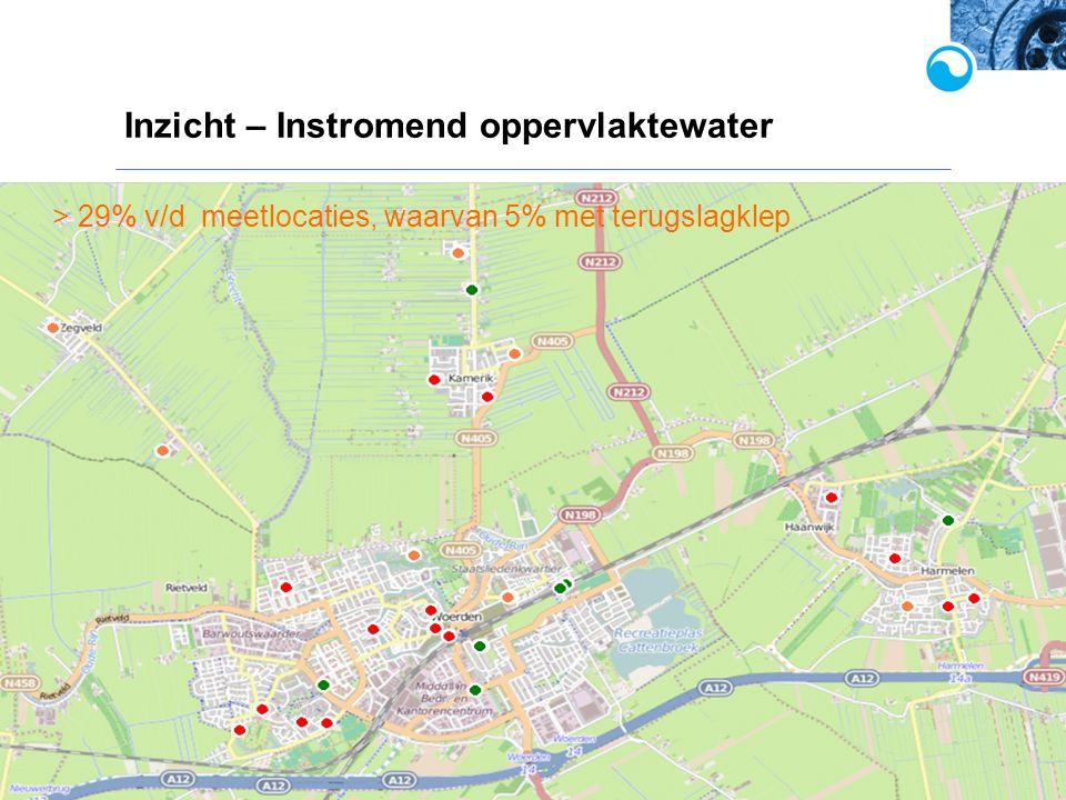 Inzicht – Instromend oppervlaktewater WINNET, water innovatie netwerk > 29% v/d meetlocaties, waarvan 5% met terugslagklep