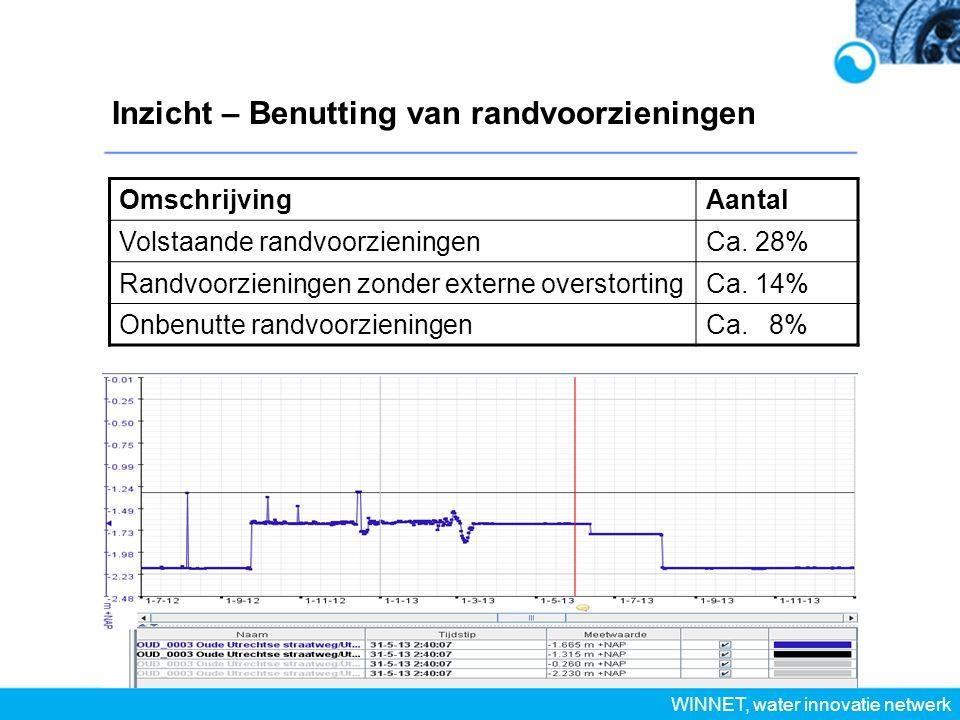 Inzicht – Benutting van randvoorzieningen WINNET, water innovatie netwerk OmschrijvingAantal Volstaande randvoorzieningenCa.