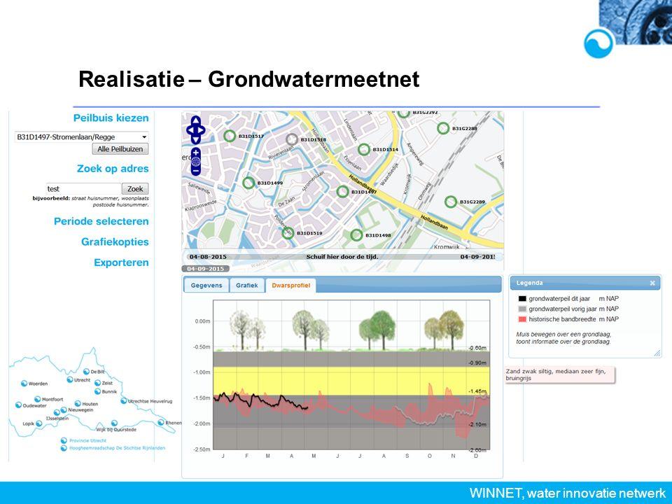 Realisatie – Grondwatermeetnet WINNET, water innovatie netwerk