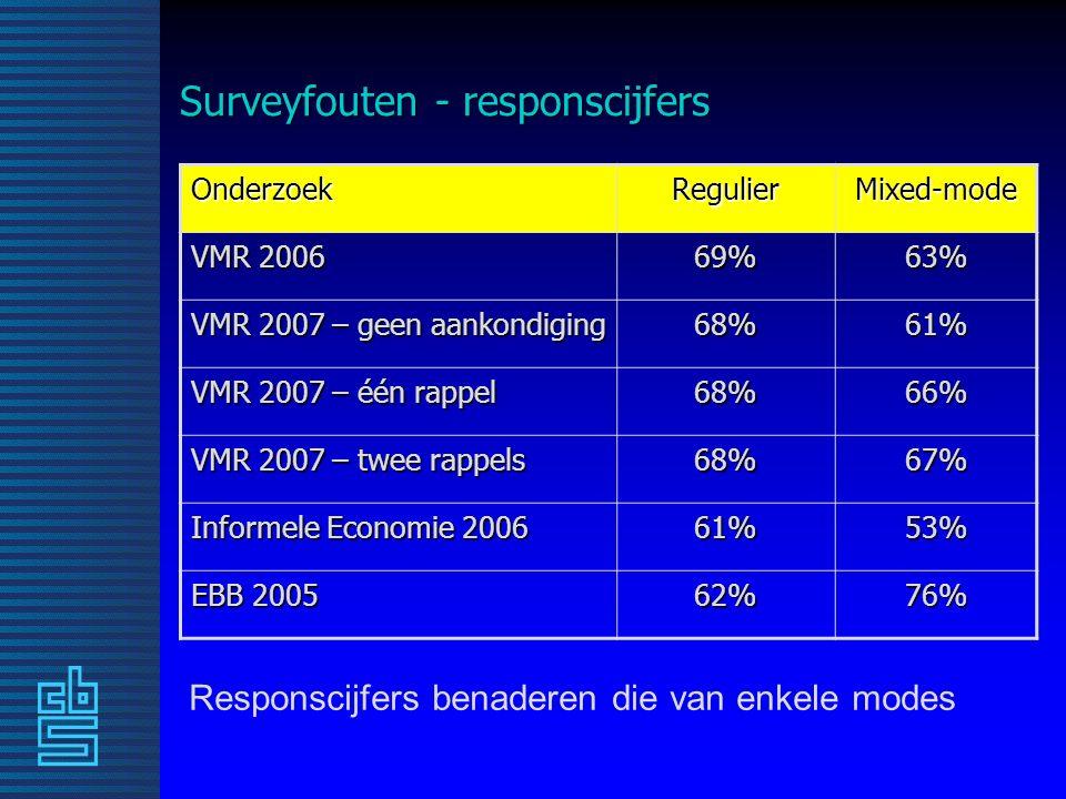 Surveyfouten - responscijfers OnderzoekRegulierMixed-mode VMR 2006 69%63% VMR 2007 – geen aankondiging 68%61% VMR 2007 – één rappel 68%66% VMR 2007 – twee rappels 68%67% Informele Economie 2006 61%53% EBB 2005 62%76% Responscijfers benaderen die van enkele modes