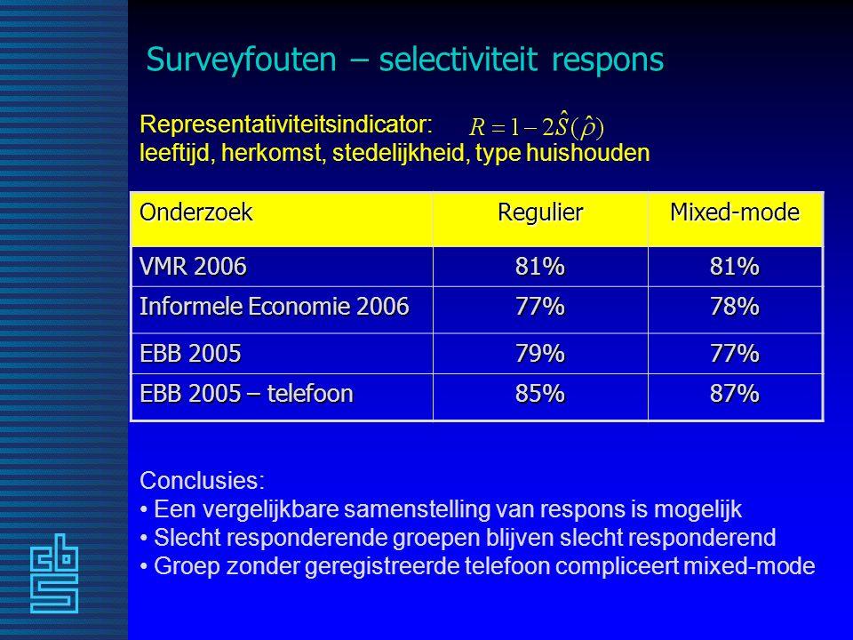 Surveyfouten – selectiviteit respons OnderzoekRegulierMixed-mode VMR 2006 81%81% Informele Economie 2006 77%78% EBB 2005 79%77% EBB 2005 – telefoon 85%87% Representativiteitsindicator: leeftijd, herkomst, stedelijkheid, type huishouden Conclusies: Een vergelijkbare samenstelling van respons is mogelijk Slecht responderende groepen blijven slecht responderend Groep zonder geregistreerde telefoon compliceert mixed-mode