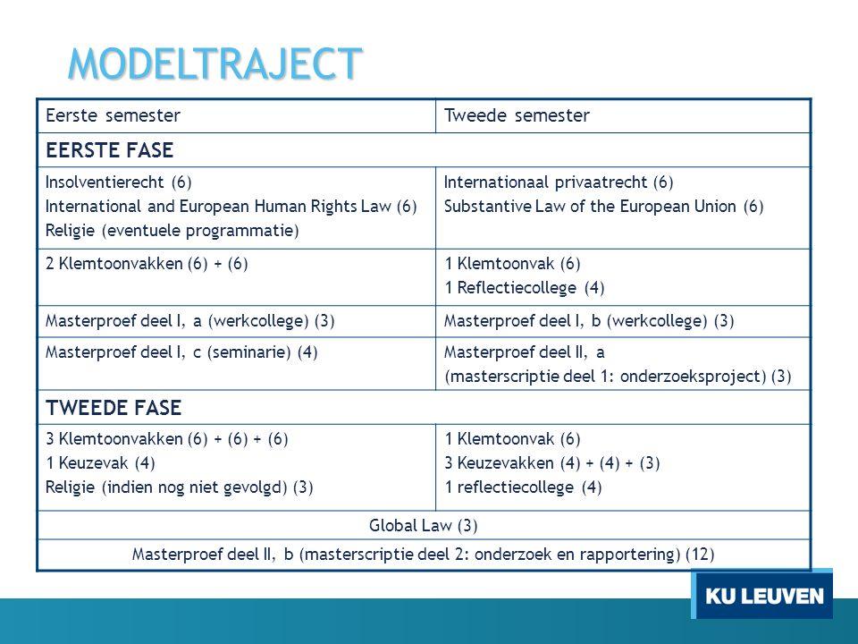 MODELTRAJECT Eerste semesterTweede semester EERSTE FASE Insolventierecht (6) International and European Human Rights Law (6) Religie (eventuele programmatie) Internationaal privaatrecht (6) Substantive Law of the European Union (6) 2 Klemtoonvakken (6) + (6)1 Klemtoonvak (6) 1 Reflectiecollege (4) Masterproef deel I, a (werkcollege) (3)Masterproef deel I, b (werkcollege) (3) Masterproef deel I, c (seminarie) (4)Masterproef deel II, a (masterscriptie deel 1: onderzoeksproject) (3) TWEEDE FASE 3 Klemtoonvakken (6) + (6) + (6) 1 Keuzevak (4) Religie (indien nog niet gevolgd) (3) 1 Klemtoonvak (6) 3 Keuzevakken (4) + (4) + (3) 1 reflectiecollege (4) Global Law (3) Masterproef deel II, b (masterscriptie deel 2: onderzoek en rapportering) (12)