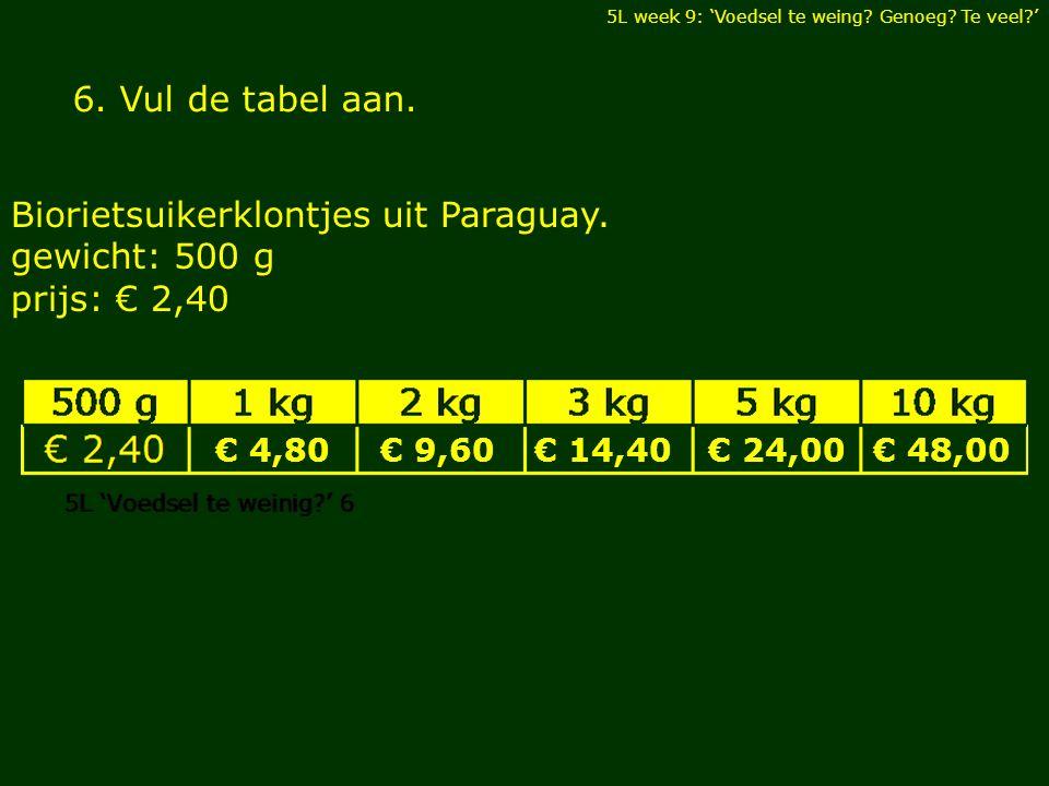 6. Vul de tabel aan. Biorietsuikerklontjes uit Paraguay.
