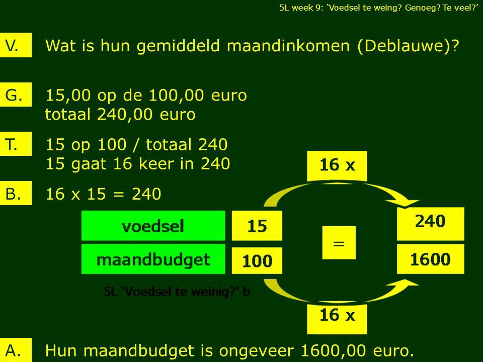 15,00 op de 100,00 euro totaal 240,00 euro G.Wat is hun gemiddeld maandinkomen (Deblauwe)?V.