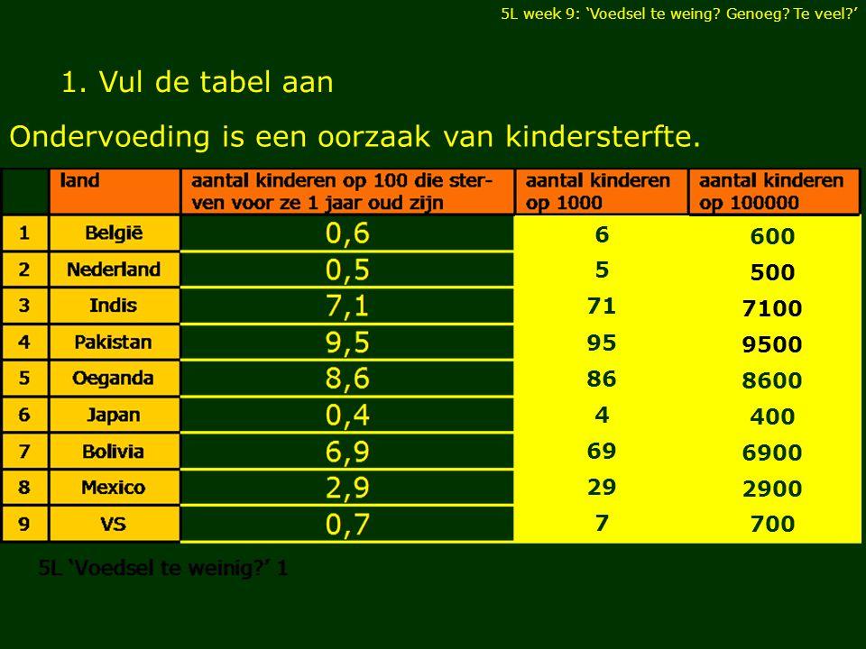 1.Vul de tabel aan Ondervoeding is een oorzaak van kindersterfte.