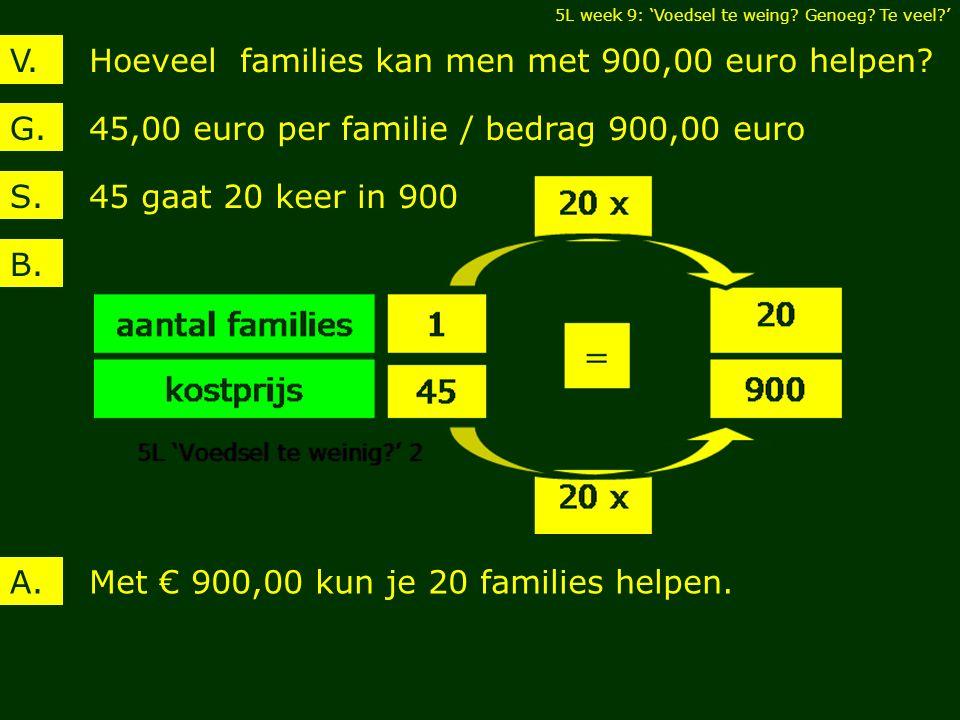 Hoeveel families kan men met 900,00 euro helpen V.