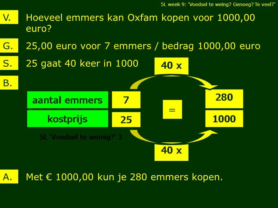 Hoeveel emmers kan Oxfam kopen voor 1000,00 euro. V.