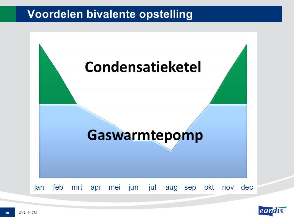 Voordelen bivalente opstelling UVS - NICM 20