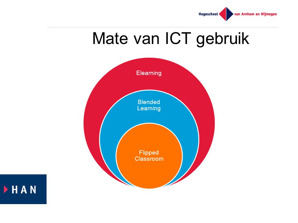 Elearning Blended Learning Flipped Classroom Mate van ICT gebruik