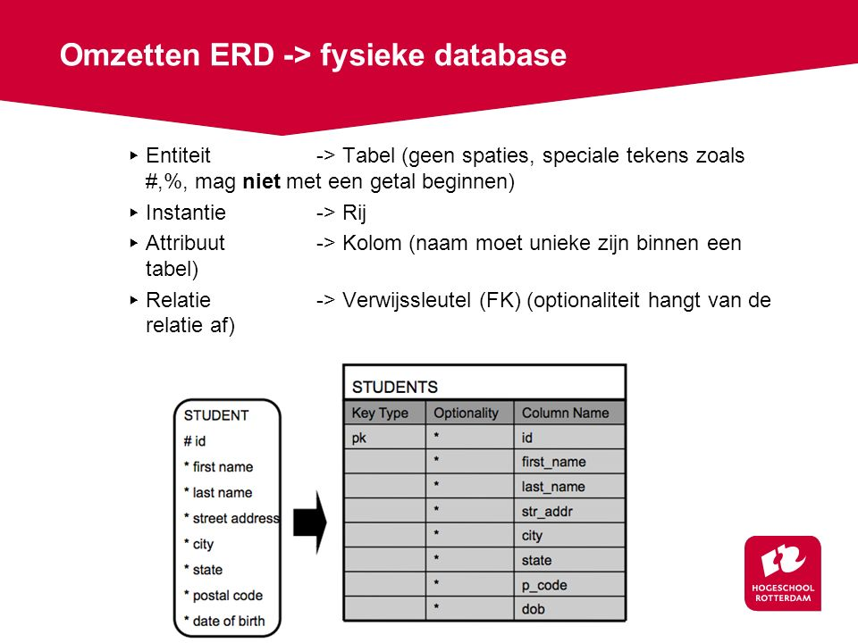 Omzetten ERD -> fysieke database ▸ Entiteit-> Tabel (geen spaties, speciale tekens zoals #,%, mag niet met een getal beginnen) ▸ Instantie-> Rij ▸ Attribuut-> Kolom (naam moet unieke zijn binnen een tabel) ▸ Relatie-> Verwijssleutel (FK) (optionaliteit hangt van de relatie af)