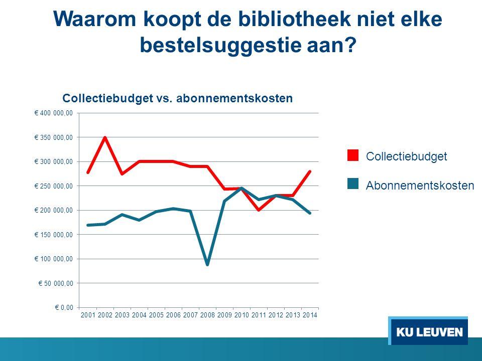 Waarom koopt de bibliotheek niet elke bestelsuggestie aan Collectiebudget Abonnementskosten