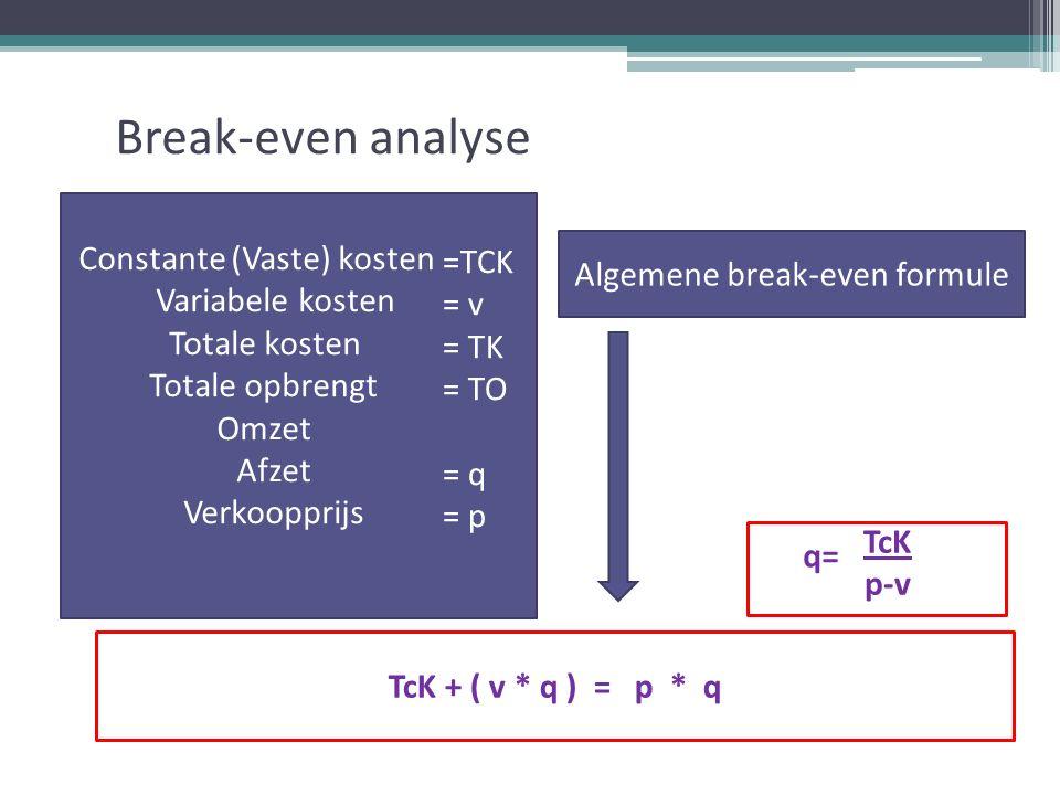 Break-even analyse TcK + ( v * q ) = p * q TcK p-v Constante (Vaste) kosten = TCK Variabele kosten = v Totale kosten = TK Totale opbrengt = TO Omzet = p * q Afzet = q Verkoopprijs = p =TCK = v = TK = TO = q = p q= Algemene break-even formule
