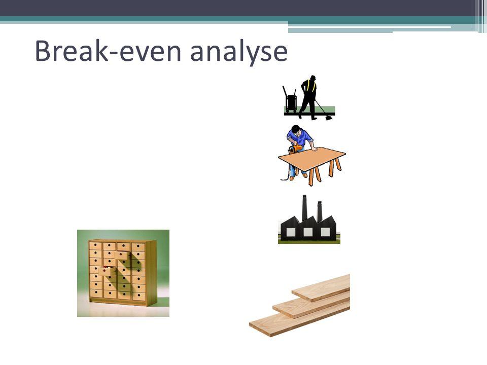 Break-even analyse totale kosten = totale opbrengst Totale constant kosten + totale variabele kosten = totale opbrengst TcK + ( v * q ) = p * q Constante (Vaste) kosten = TCK Variabele kosten = v Totale kosten = TK Totale opbrengt = TO Omzet = p * q Afzet = q Verkoopprijs = p =TCK = v = TK = TO = q = p