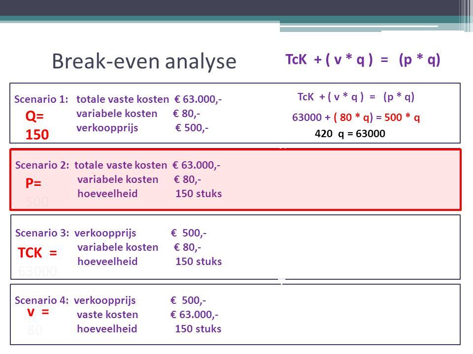 Break-even analyse TcK + ( v * q ) = (p * q) Scenario 1: totale vaste kosten € 63.000,- variabele kosten € 80,- verkoopprijs € 500,- Scenario 2: totale vaste kosten € 63.000,- variabele kosten € 80,- hoeveelheid 150 stuks Scenario 3: verkoopprijs € 500,- variabele kosten € 80,- hoeveelheid 150 stuks Scenario 4: verkoopprijs € 500,- vaste kosten € 63.000,- hoeveelheid 150 stuks v = 80 TcK + ( v * q ) = (p * q) 63000 + ( 80 * q) = 500 * q 420 q = 63000 =TCK= v= TK= TO= q= p=TCK= v= TK= TO= q= p Q= 150 P= 500 TCK = 63000