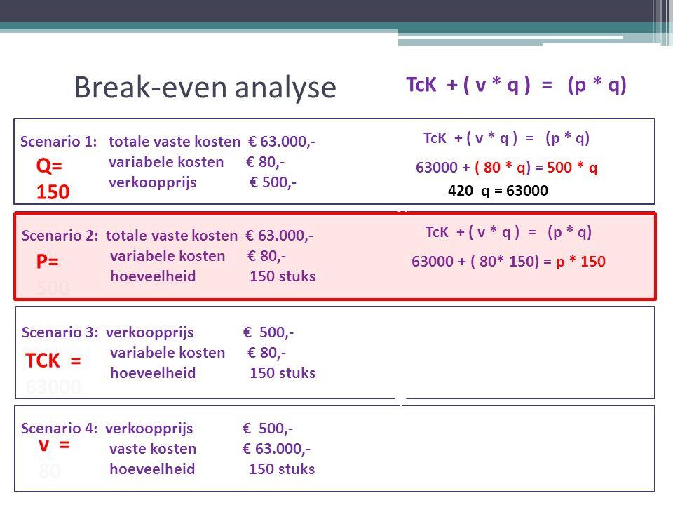 Break-even analyse TcK + ( v * q ) = (p * q) Scenario 1: totale vaste kosten € 63.000,- variabele kosten € 80,- verkoopprijs € 500,- Scenario 2: totale vaste kosten € 63.000,- variabele kosten € 80,- hoeveelheid 150 stuks Scenario 3: verkoopprijs € 500,- variabele kosten € 80,- hoeveelheid 150 stuks Scenario 4: verkoopprijs € 500,- vaste kosten € 63.000,- hoeveelheid 150 stuks v = 80 TcK + ( v * q ) = (p * q) 63000 + ( 80 * q) = 500 * q TcK + ( v * q ) = (p * q) 63000 + ( 80* 150) = p * 150 420 q = 63000 =TCK= v= TK= TO= q= p=TCK= v= TK= TO= q= p Q= 150 P= 500 TCK = 63000