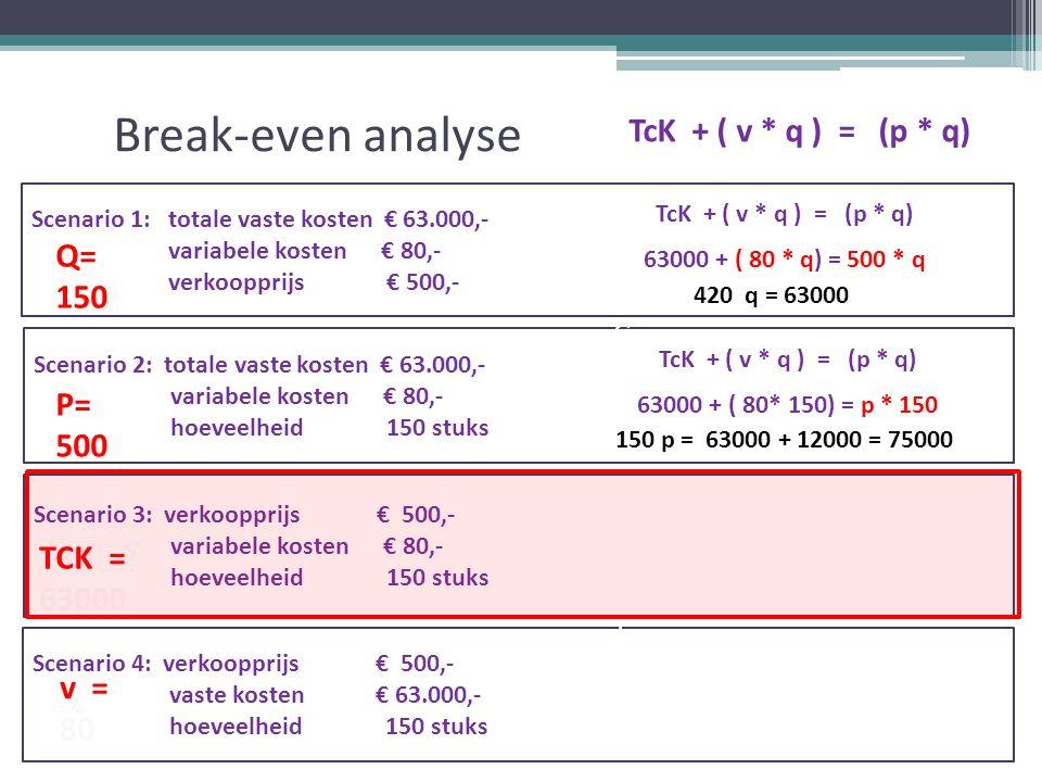 Break-even analyse TcK + ( v * q ) = (p * q) Scenario 1: totale vaste kosten € 63.000,- variabele kosten € 80,- verkoopprijs € 500,- Scenario 2: totale vaste kosten € 63.000,- variabele kosten € 80,- hoeveelheid 150 stuks Scenario 3: verkoopprijs € 500,- variabele kosten € 80,- hoeveelheid 150 stuks Scenario 4: verkoopprijs € 500,- vaste kosten € 63.000,- hoeveelheid 150 stuks v = 80 TcK + ( v * q ) = (p * q) 63000 + ( 80 * q) = 500 * q TcK + ( v * q ) = (p * q) 63000 + ( 80* 150) = p * 150 420 q = 63000 150 p = 63000 + 12000 = 75000 =TCK= v= TK= TO= q= p=TCK= v= TK= TO= q= p Q= 150 P= 500 TCK = 63000