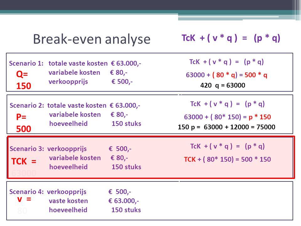 Break-even analyse TcK + ( v * q ) = (p * q) Scenario 1: totale vaste kosten € 63.000,- variabele kosten € 80,- verkoopprijs € 500,- Scenario 2: totale vaste kosten € 63.000,- variabele kosten € 80,- hoeveelheid 150 stuks Scenario 3: verkoopprijs € 500,- variabele kosten € 80,- hoeveelheid 150 stuks Scenario 4: verkoopprijs € 500,- vaste kosten € 63.000,- hoeveelheid 150 stuks v = 80 TcK + ( v * q ) = (p * q) 63000 + ( 80 * q) = 500 * q TcK + ( v * q ) = (p * q) 63000 + ( 80* 150) = p * 150 TcK + ( v * q ) = (p * q) TCK + ( 80* 150) = 500 * 150 420 q = 63000 150 p = 63000 + 12000 = 75000 =TCK= v= TK= TO= q= p=TCK= v= TK= TO= q= p Q= 150 P= 500 TCK = 63000