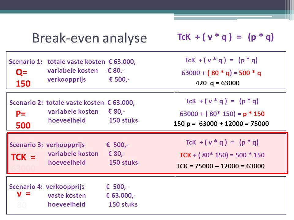 Break-even analyse TcK + ( v * q ) = (p * q) Scenario 1: totale vaste kosten € 63.000,- variabele kosten € 80,- verkoopprijs € 500,- Scenario 2: totale vaste kosten € 63.000,- variabele kosten € 80,- hoeveelheid 150 stuks Scenario 3: verkoopprijs € 500,- variabele kosten € 80,- hoeveelheid 150 stuks Scenario 4: verkoopprijs € 500,- vaste kosten € 63.000,- hoeveelheid 150 stuks v = 80 TcK + ( v * q ) = (p * q) 63000 + ( 80 * q) = 500 * q TcK + ( v * q ) = (p * q) 63000 + ( 80* 150) = p * 150 TcK + ( v * q ) = (p * q) TCK + ( 80* 150) = 500 * 150 420 q = 63000 150 p = 63000 + 12000 = 75000 TCK = 75000 – 12000 = 63000 =TCK= v= TK= TO= q= p=TCK= v= TK= TO= q= p Q= 150 P= 500 TCK = 63000