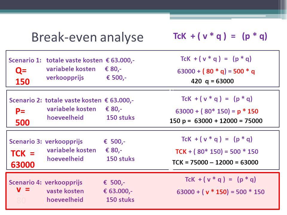 Break-even analyse TcK + ( v * q ) = (p * q) Scenario 1: totale vaste kosten € 63.000,- variabele kosten € 80,- verkoopprijs € 500,- Scenario 2: totale vaste kosten € 63.000,- variabele kosten € 80,- hoeveelheid 150 stuks Scenario 3: verkoopprijs € 500,- variabele kosten € 80,- hoeveelheid 150 stuks Scenario 4: verkoopprijs € 500,- vaste kosten € 63.000,- hoeveelheid 150 stuks v = 80 TcK + ( v * q ) = (p * q) 63000 + ( 80 * q) = 500 * q TcK + ( v * q ) = (p * q) 63000 + ( 80* 150) = p * 150 TcK + ( v * q ) = (p * q) TCK + ( 80* 150) = 500 * 150 TcK + ( v * q ) = (p * q) 63000 + ( v * 150) = 500 * 150 420 q = 63000 150 p = 63000 + 12000 = 75000 TCK = 75000 – 12000 = 63000 =TCK= v= TK= TO= q= p=TCK= v= TK= TO= q= p Q= 150 P= 500 TCK = 63000