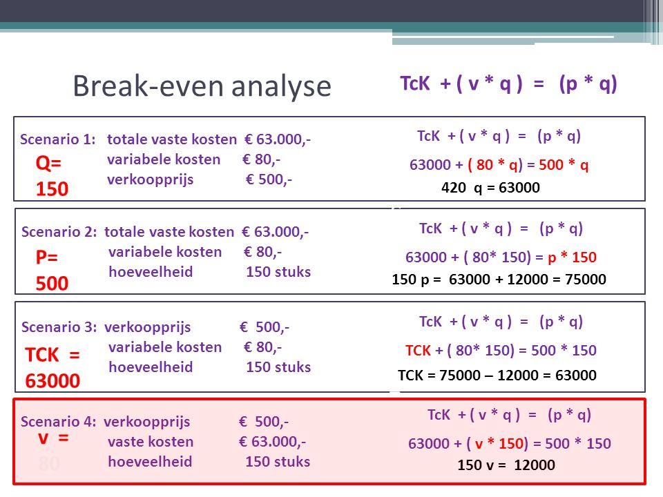 Break-even analyse TcK + ( v * q ) = (p * q) Scenario 1: totale vaste kosten € 63.000,- variabele kosten € 80,- verkoopprijs € 500,- Scenario 2: totale vaste kosten € 63.000,- variabele kosten € 80,- hoeveelheid 150 stuks Scenario 3: verkoopprijs € 500,- variabele kosten € 80,- hoeveelheid 150 stuks Scenario 4: verkoopprijs € 500,- vaste kosten € 63.000,- hoeveelheid 150 stuks v = 80 TcK + ( v * q ) = (p * q) 63000 + ( 80 * q) = 500 * q TcK + ( v * q ) = (p * q) 63000 + ( 80* 150) = p * 150 TcK + ( v * q ) = (p * q) TCK + ( 80* 150) = 500 * 150 TcK + ( v * q ) = (p * q) 63000 + ( v * 150) = 500 * 150 420 q = 63000 150 p = 63000 + 12000 = 75000 TCK = 75000 – 12000 = 63000 150 v = 12000 =TCK= v= TK= TO= q= p=TCK= v= TK= TO= q= p Q= 150 P= 500 TCK = 63000