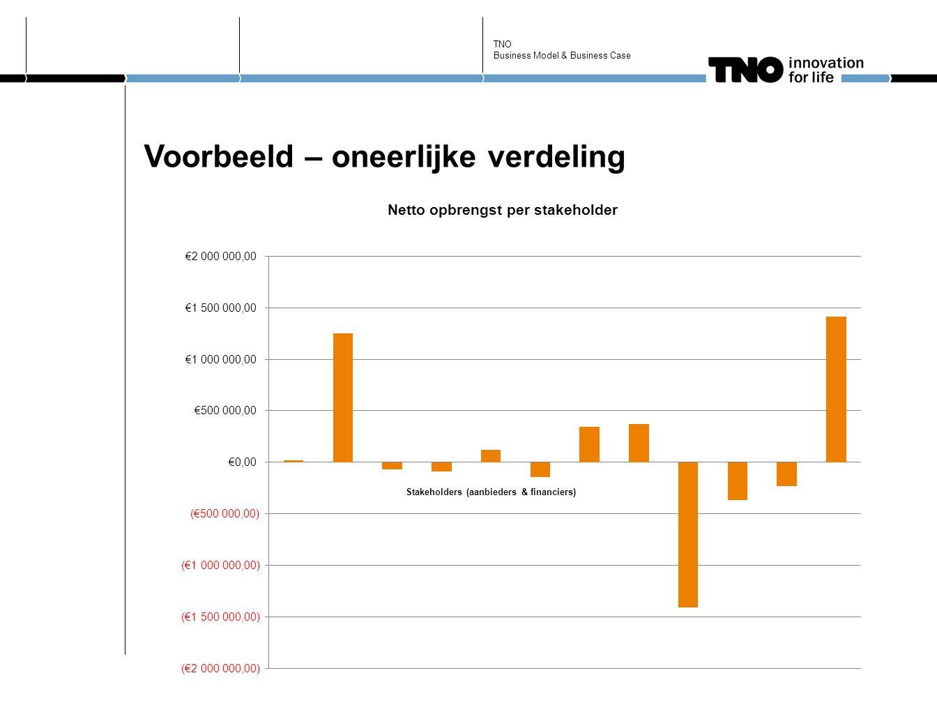 Voorbeeld – oneerlijke verdeling TNO Business Model & Business Case
