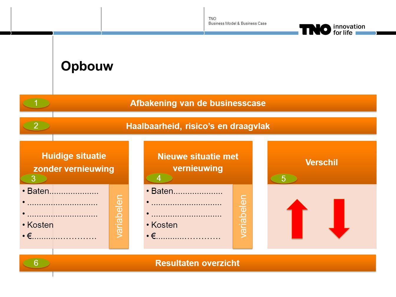 Opbouw TNO Business Model & Business Case Huidige situatie zonder vernieuwing Nieuwe situatie met vernieuwing Verschil Baten...................................................