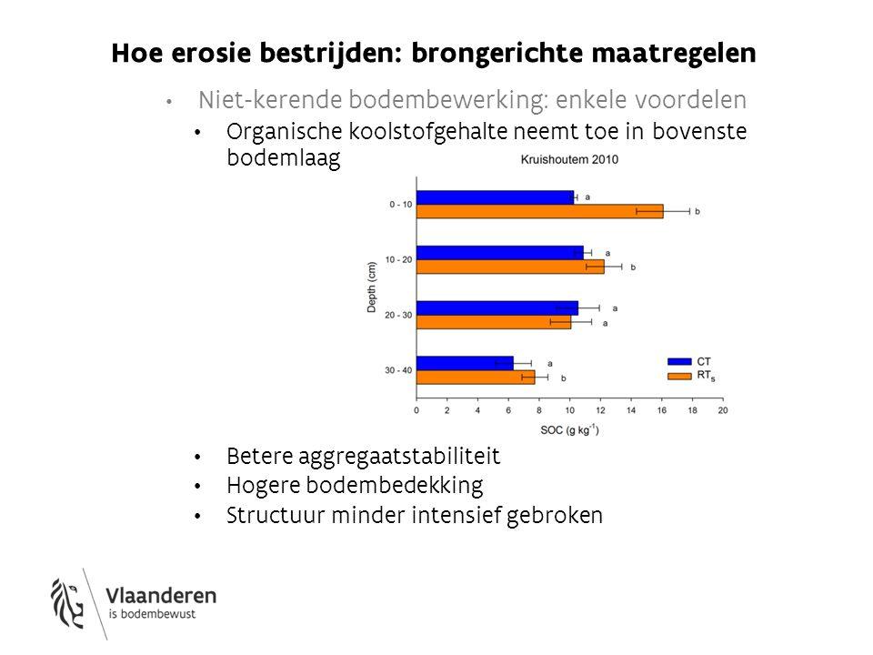 Niet-kerende bodembewerking: enkele voordelen Organische koolstofgehalte neemt toe in bovenste bodemlaag Betere aggregaatstabiliteit Hogere bodembedek