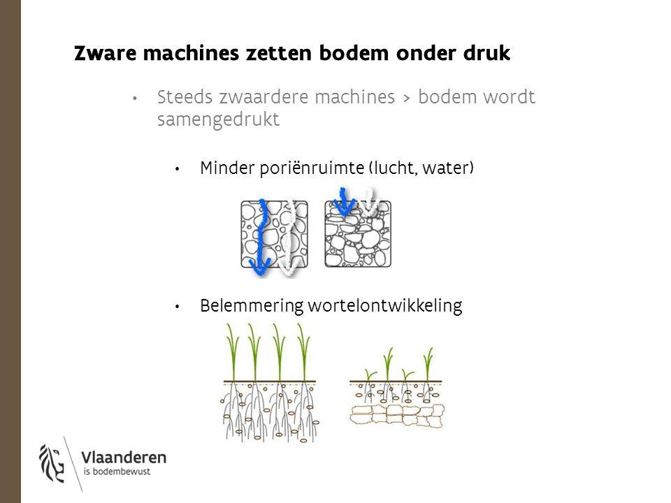 Steeds zwaardere machines > bodem wordt samengedrukt Minder poriënruimte (lucht, water) Belemmering wortelontwikkeling Zware machines zetten bodem ond