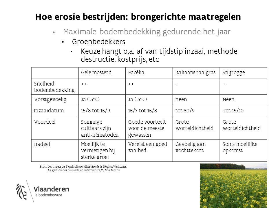 Maximale bodembedekking gedurende het jaar Groenbedekkers Keuze hangt o.a. af van tijdstip inzaai, methode destructie, kostprijs, etc Hoe erosie bestr