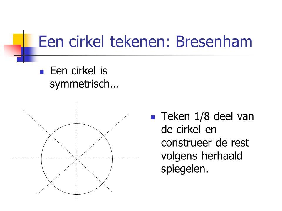 Een cirkel tekenen: Bresenham Een cirkel is symmetrisch… Teken 1/8 deel van de cirkel en construeer de rest volgens herhaald spiegelen.