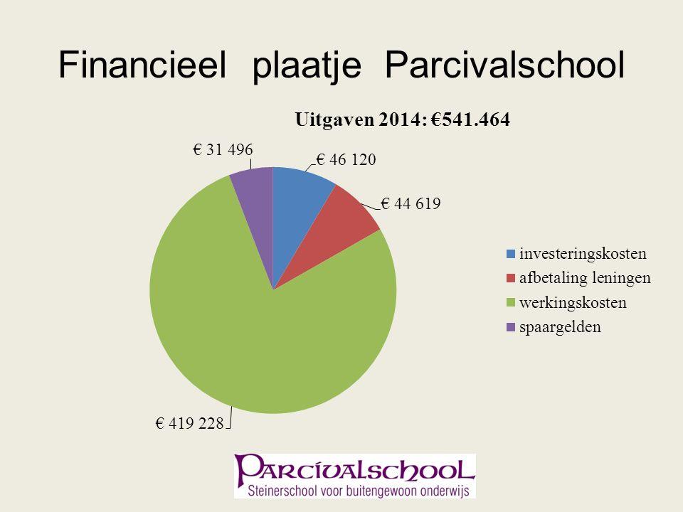 Financieel plaatje Parcivalschool